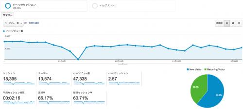 2014年11月ブログ運営報告。 ブログもオフシーズンに。