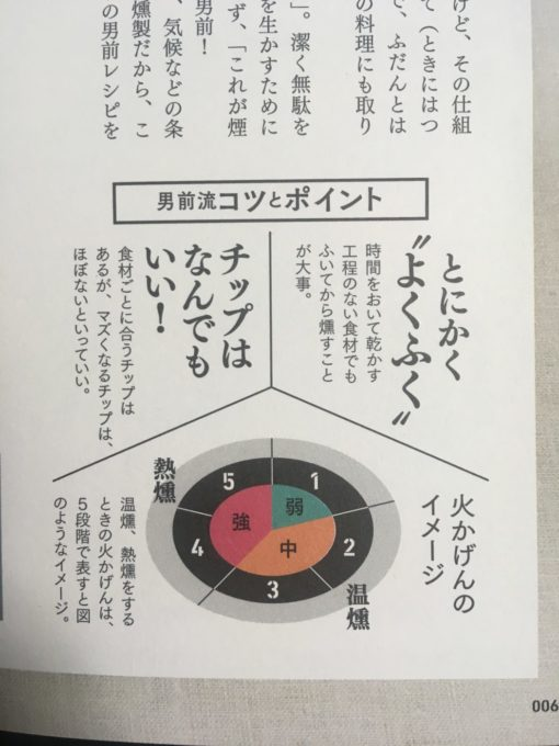 THE男前燻製レシピ4