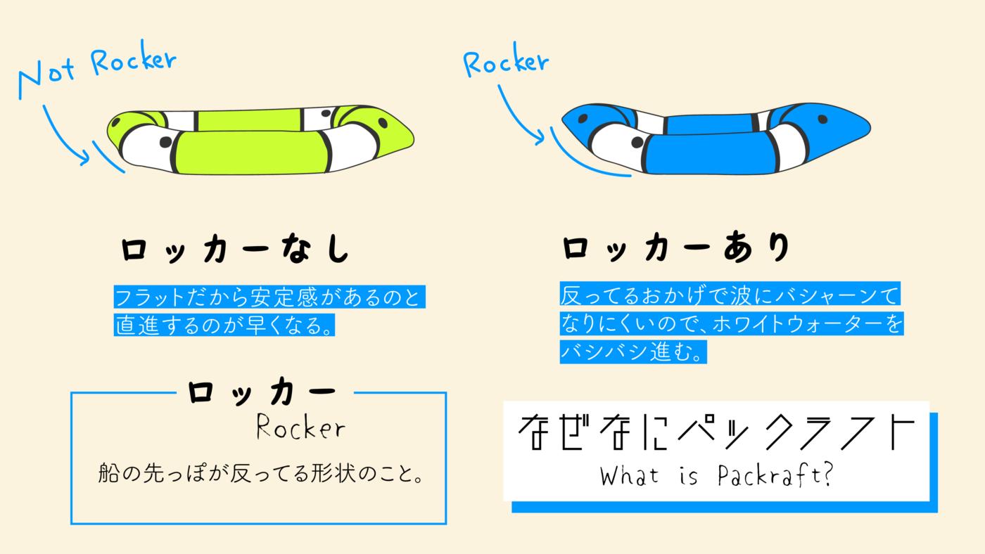 ロッカーは、パックラフトの先頭が反っている状態を指します。ロッカーがあるパックラフトは波の影響を受けにくく、スムーズにホワイトウォーターを攻略できます。